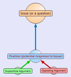 simple argument