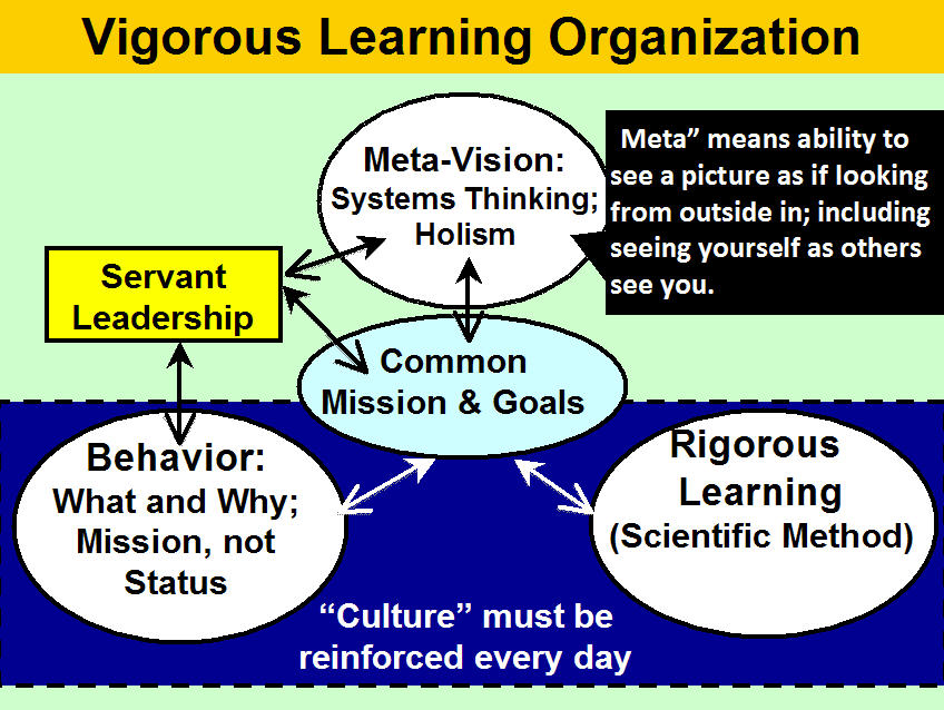 learning in organization