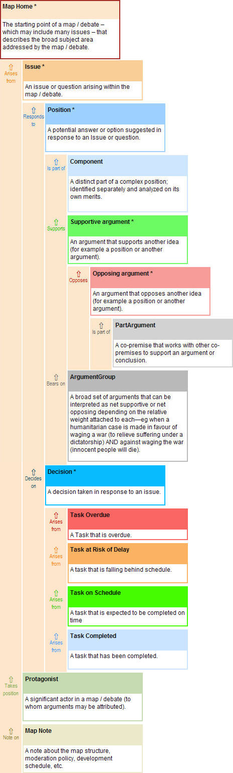 connecting arguments : meaning
